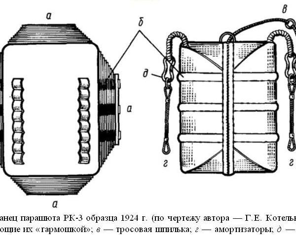 11.Парашют РК-3 образца 1924 г. Схема.