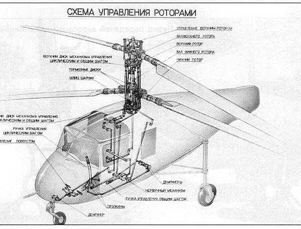 13.Схема управления роторами. 2