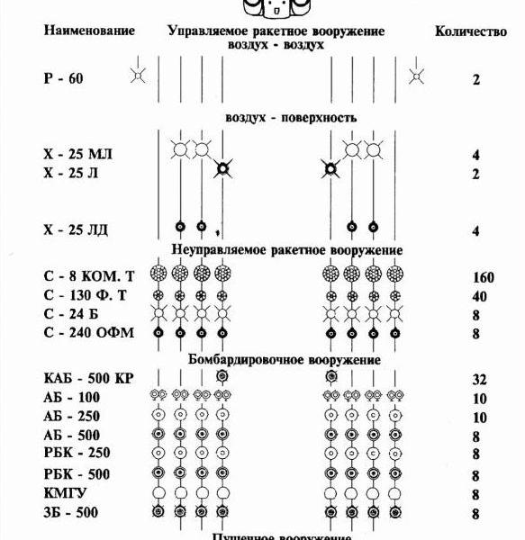 38.Схема вооружений Су-25