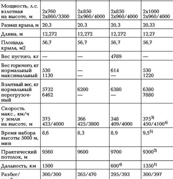 53.ЛТХ самолетов семейства СБ.