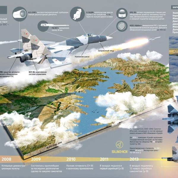 22.Су-35С. Схема.