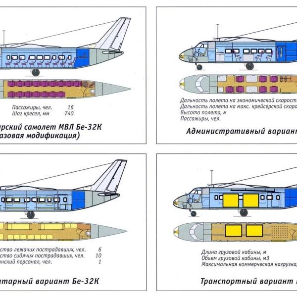 8.Варианты применения Бе-32К.