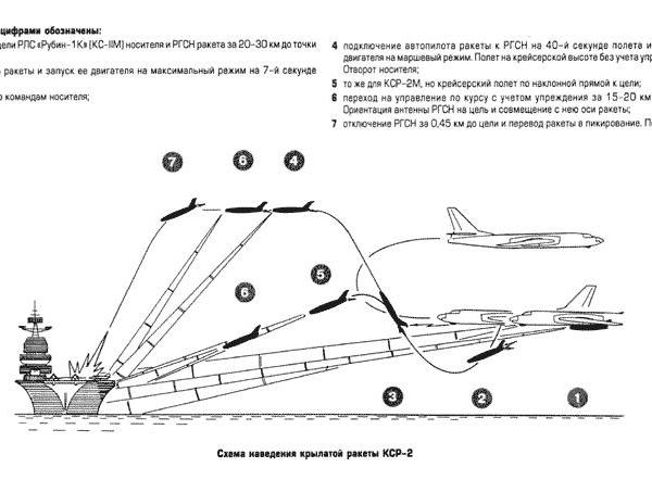 1.Схема наведения ракеты КСР-2.