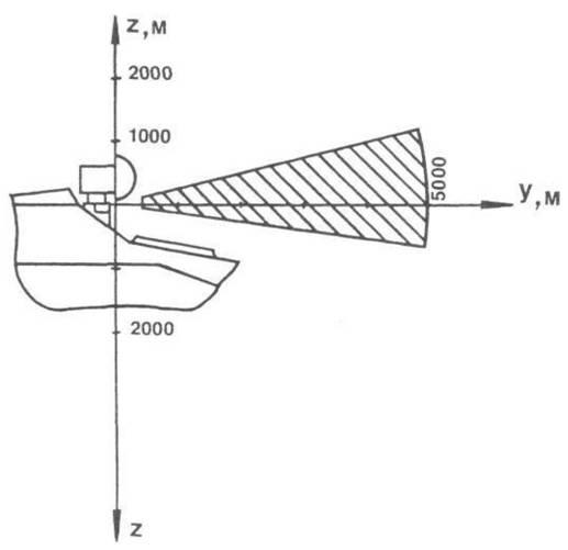 9.Зона поражения комплекса Штурм-В в вертикальной плоскости.
