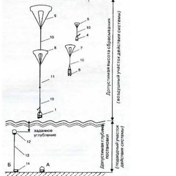 2.Схема применения мины МАВ-1.