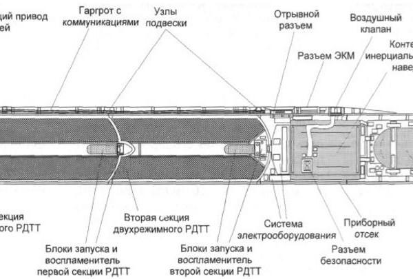 Компоновочная схема ракеты Х-15.