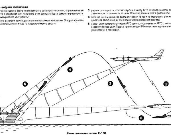 Схема наведения ракеты Х-15С.