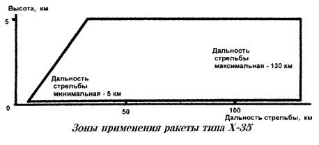 2-zony-primeneniya-h-35-shema